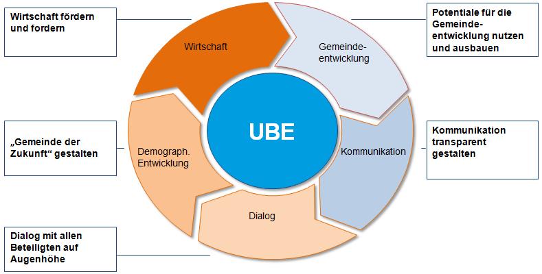 Die Ziele der UBE