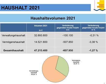 Haushaltsplan Eckental 2021 Chart3