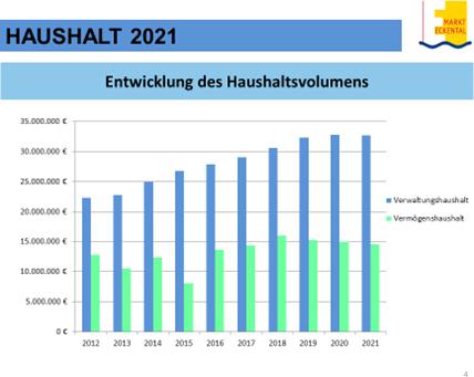 Haushaltsplan Eckental 2021 Chart4