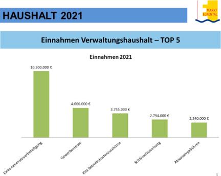 Haushaltsplan Eckental 2021 Chart5