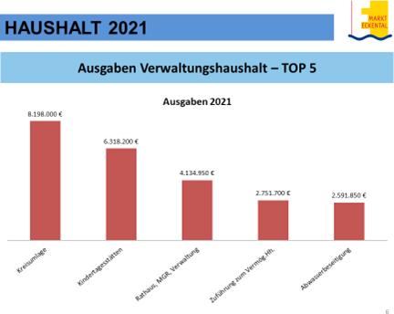 Haushaltsplan Eckental 2021 Chart6