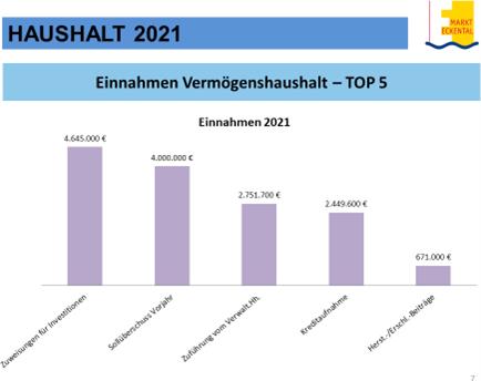 Haushalt Eckental 2021 Chart7