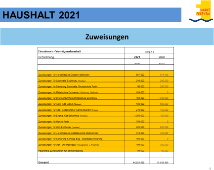 Haushalt Eckental 2021 Chart8
