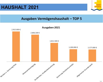 Haushalt Eckental 2021 Chart9