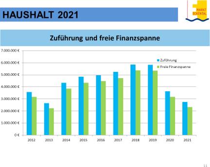 Haushalt Eckental 2021 Chart10